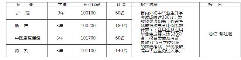 四川育英医科技校-招生计划